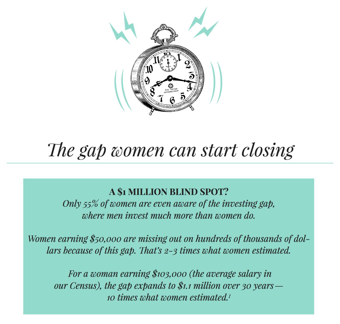 Ellevest ends the gender investing gap