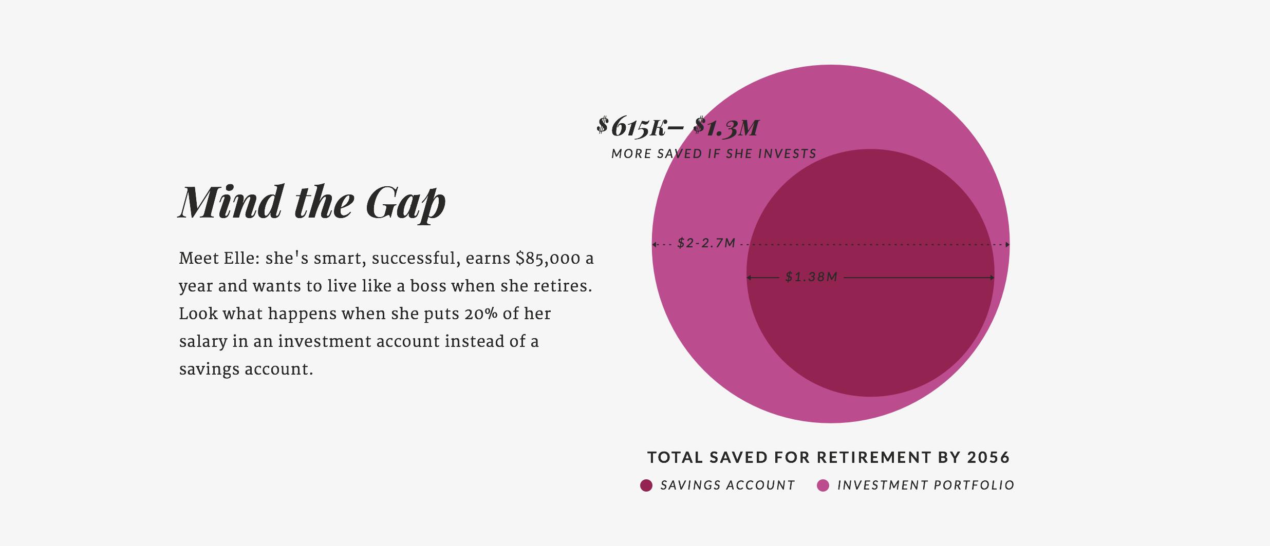 Ellevest - Gender Investing Gap