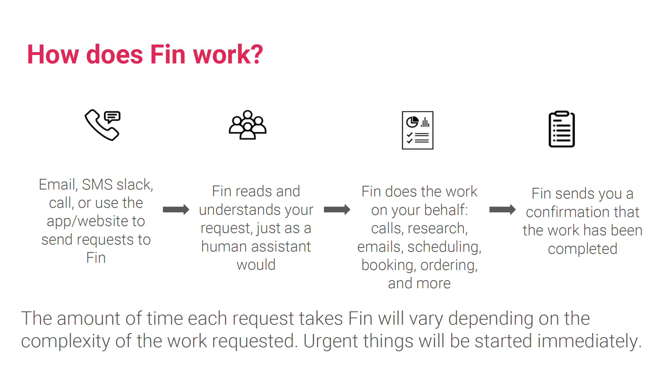 How Does Fin Work?