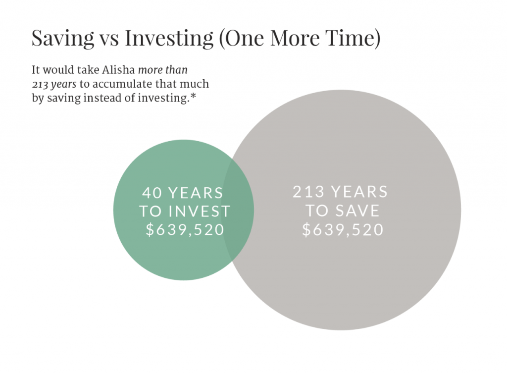 Why You Should Start Investing2