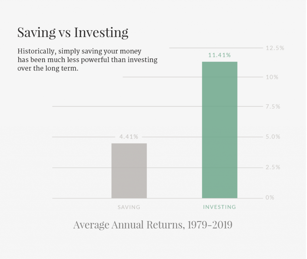 Why You Should Start Investing5